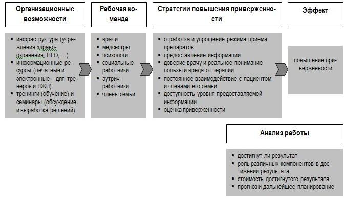 Система реализации стратегий повышения приверженности